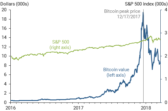 bitcoin derivatives trading